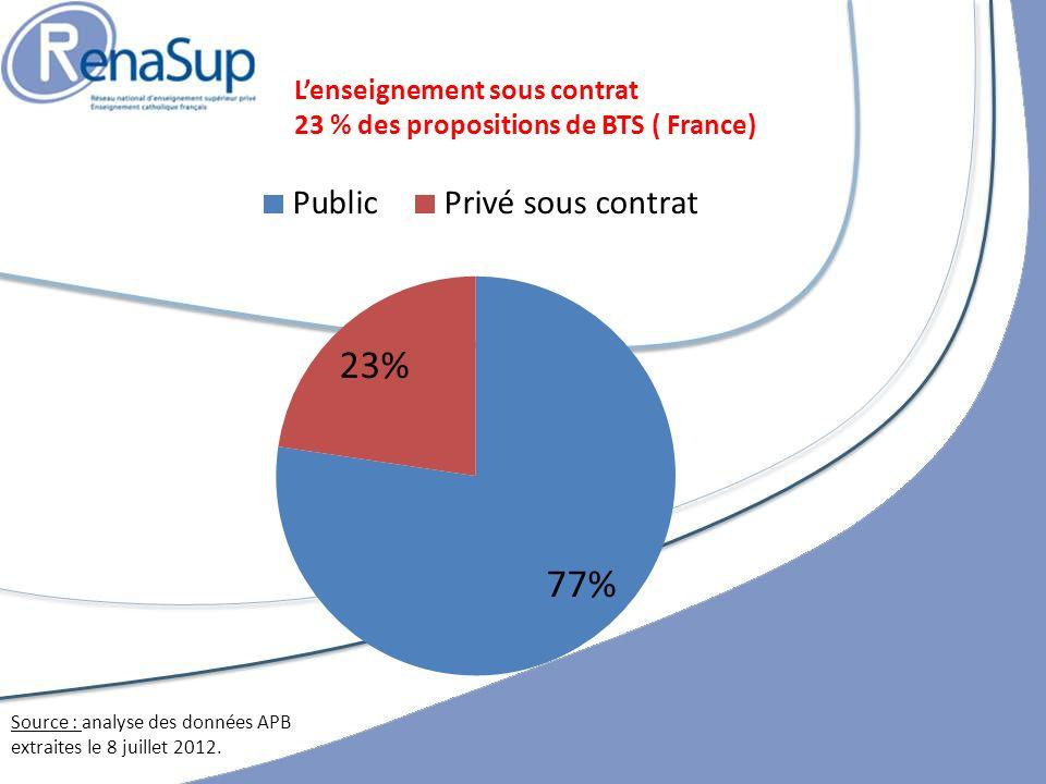 Lenseignement sous contrat 23 % des propositions de BTS ( France) Source : analyse des données APB extraites le 8 juillet 2012.