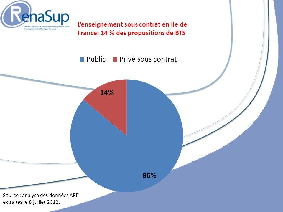 Lenseignement sous contrat en Ile de France: 14 % des propositions de BTS Source : analyse des données APB extraites le 8 juillet 2012.