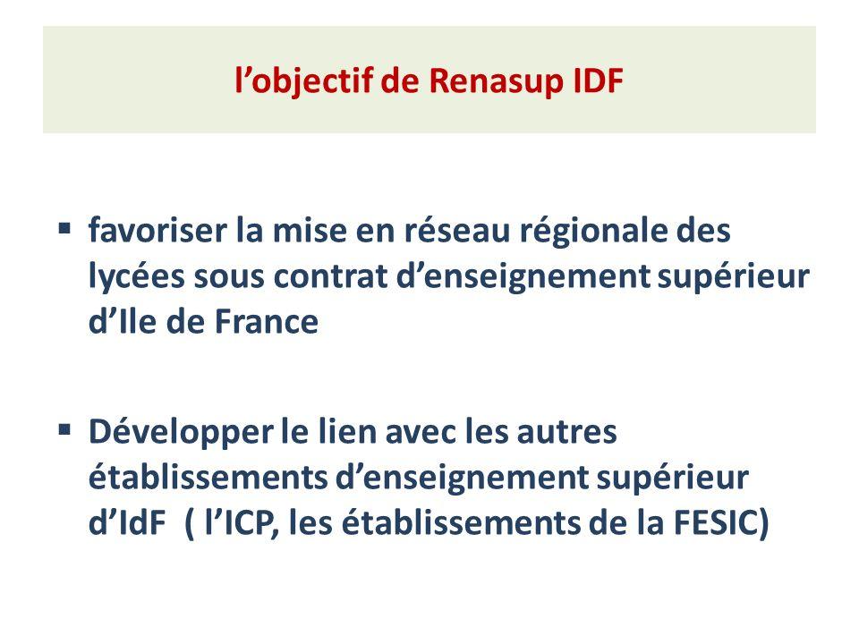 lobjectif de Renasup IDF favoriser la mise en réseau régionale des lycées sous contrat denseignement supérieur dIle de France Développer le lien avec les autres établissements denseignement supérieur dIdF ( lICP, les établissements de la FESIC)