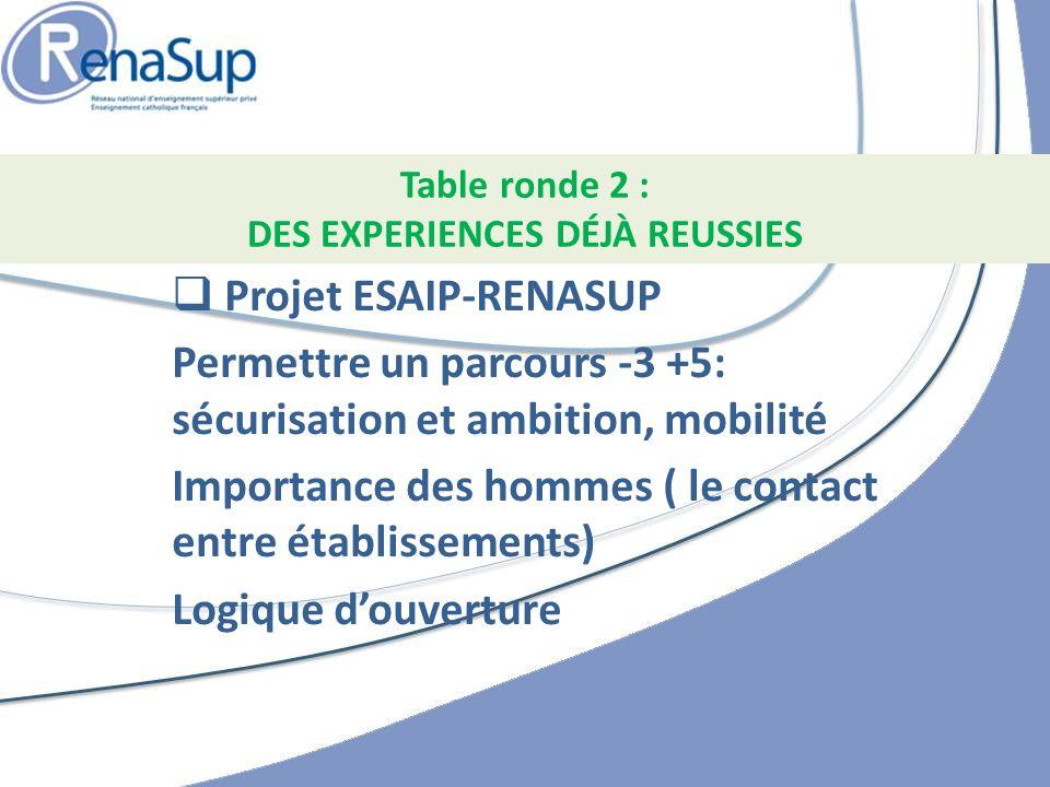 Projet ESAIP-RENASUP Permettre un parcours -3 +5: sécurisation et ambition, mobilité Importance des hommes ( le contact entre établissements) Logique douverture Table ronde 2 : DES EXPERIENCES DÉJÀ REUSSIES