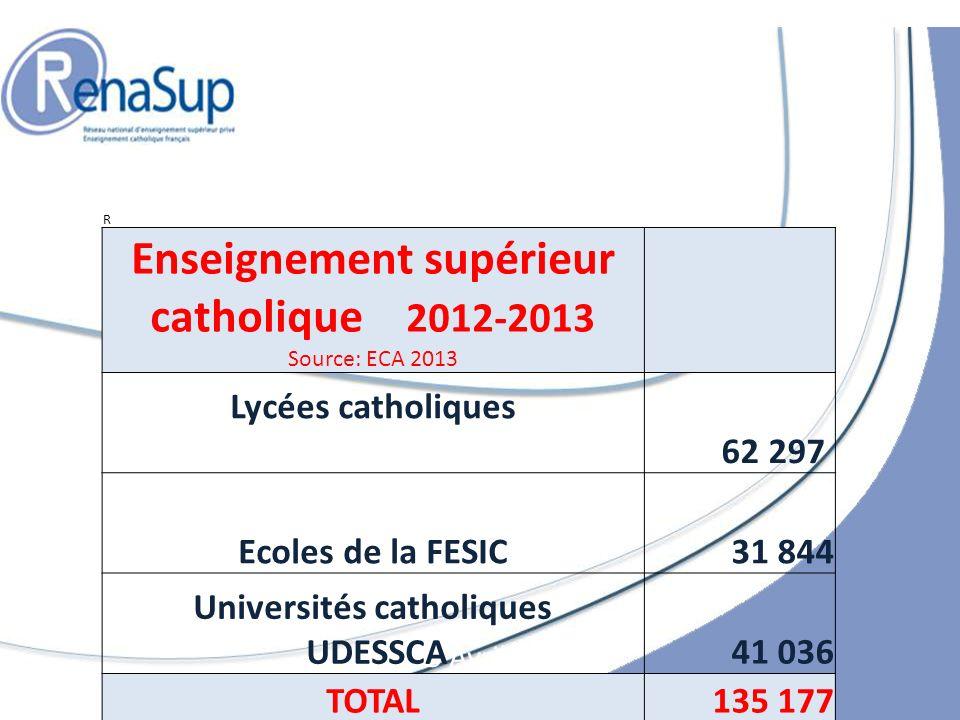 5 Avril 2013 R Enseignement supérieur catholique 2012-2013 Source: ECA 2013 Lycées catholiques 62 297 Ecoles de la FESIC31 844 Universités catholiques UDESSCA41 036 TOTAL135 177
