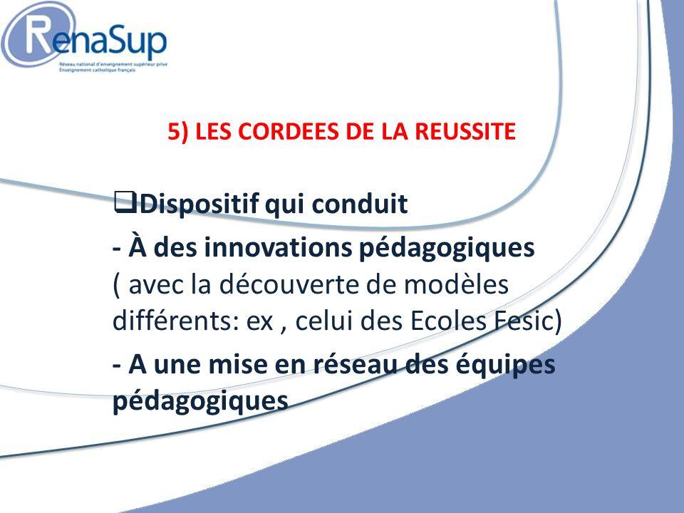 Dispositif qui conduit - À des innovations pédagogiques ( avec la découverte de modèles différents: ex, celui des Ecoles Fesic) - A une mise en réseau des équipes pédagogiques 5) LES CORDEES DE LA REUSSITE