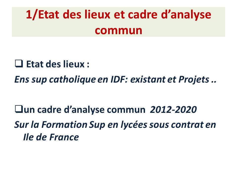 1/Etat des lieux et cadre danalyse commun Etat des lieux : Ens sup catholique en IDF: existant et Projets..