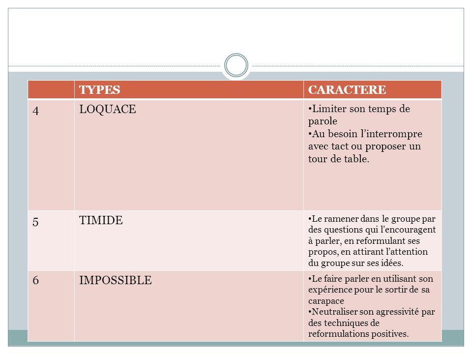 TYPESCARACTERE 4LOQUACE Limiter son temps de parole Au besoin linterrompre avec tact ou proposer un tour de table. 5TIMIDE Le ramener dans le groupe p