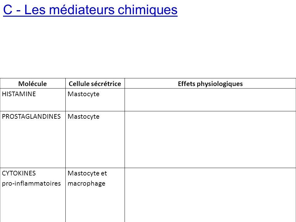 C - Les médiateurs chimiques MoléculeCellule sécrétriceEffets physiologiques HISTAMINEMastocyte PROSTAGLANDINESMastocyte Idem + douleur (par stimulati