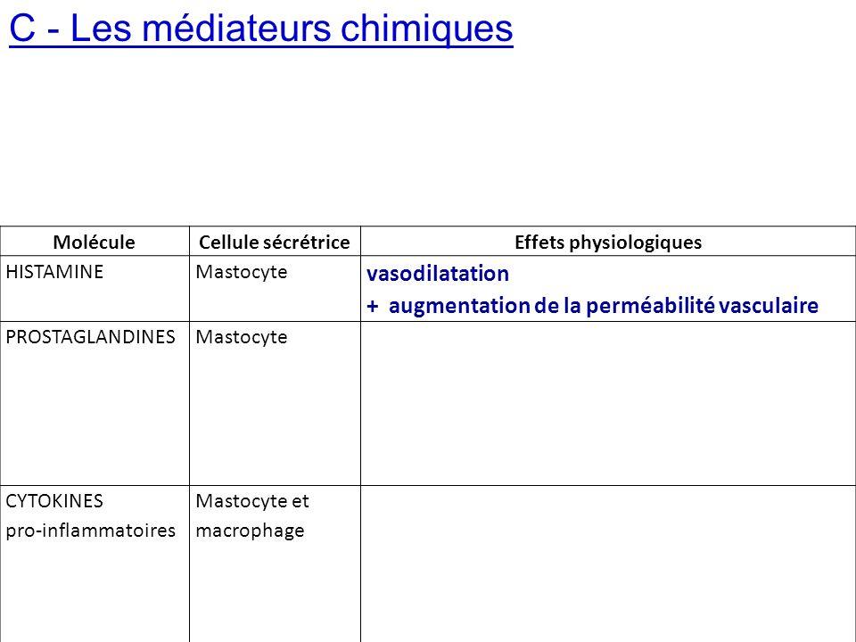 C - Les médiateurs chimiques MoléculeCellule sécrétriceEffets physiologiques HISTAMINEMastocyte vasodilatation + augmentation de la perméabilité vascu