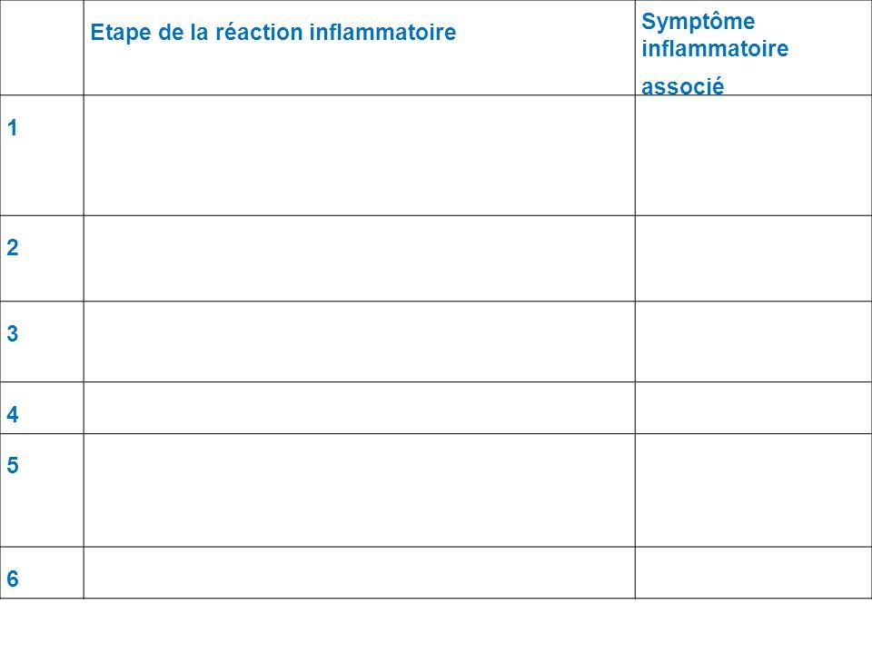 Etape de la réaction inflammatoire Symptôme inflammatoire associé 1 2 3 4 5 6