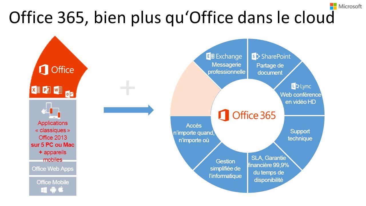 Office 365, bien plus quOffice dans le cloud Messagerie professionnelle Web conférence en vidéo HD Partage de document + Accès nimporte quand, nimporte où Gestion simplifiée de linformatique SLA, Garantie financière 99,9% du temps de disponibilité Support technique Office Web Apps Applications « classiques » Office 2013 sur 5 PC ou Mac + appareils mobiles Office Mobile