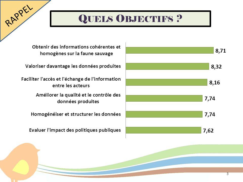 Quels objectifs pour le futur OAFS ? RAPPEL Q UELS O BJECTIFS ? 3