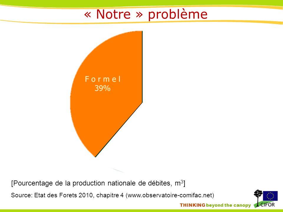 THINKING beyond the canopy [Pourcentage de la production nationale de débites, m 3 ] Source: Etat des Forets 2010, chapitre 4 (www.observatoire-comifac.net) « Notre » problème