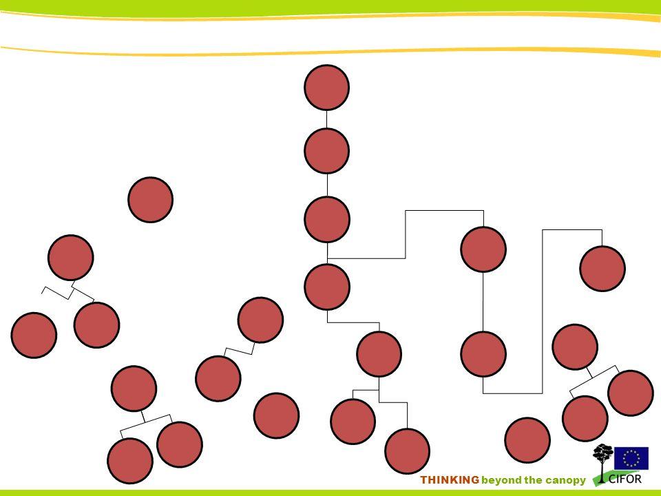 [Structure des couts soutenus pas les exploitants artisanaux] Source: Etat des Forets 2010, chapitre 4 (www.observatoire-comifac.net)