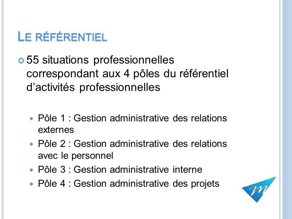 55 situations professionnelles correspondant aux 4 pôles du référentiel dactivités professionnelles Pôle 1 : Gestion administrative des relations exte