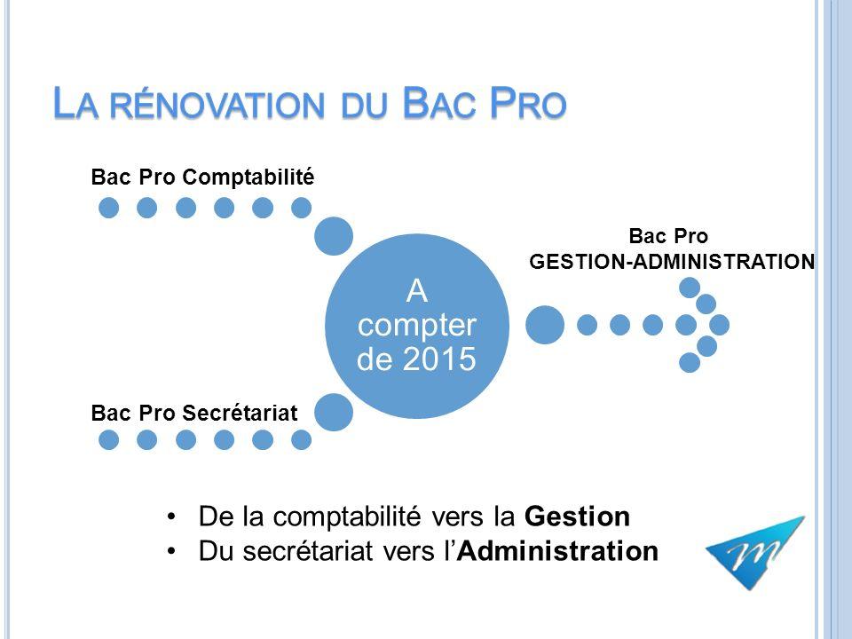A compter de 2015 Bac Pro Comptabilité Bac Pro Secrétariat Bac Pro GESTION-ADMINISTRATION De la comptabilité vers la Gestion Du secrétariat vers lAdmi