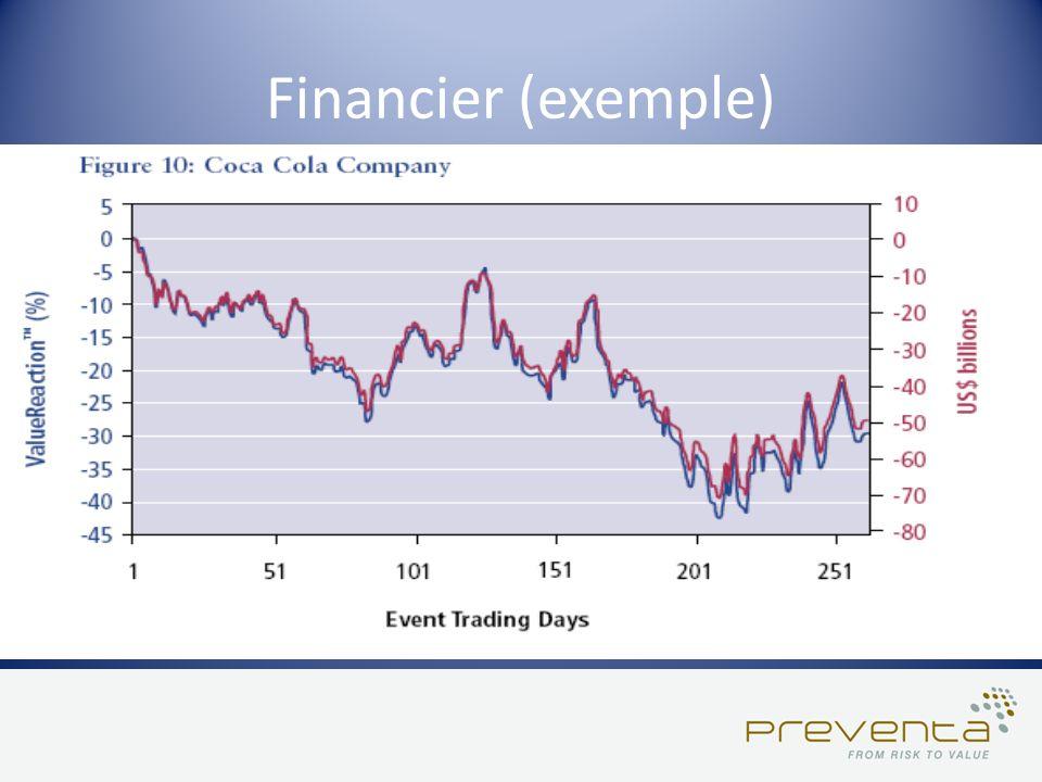 Financier (exemple)