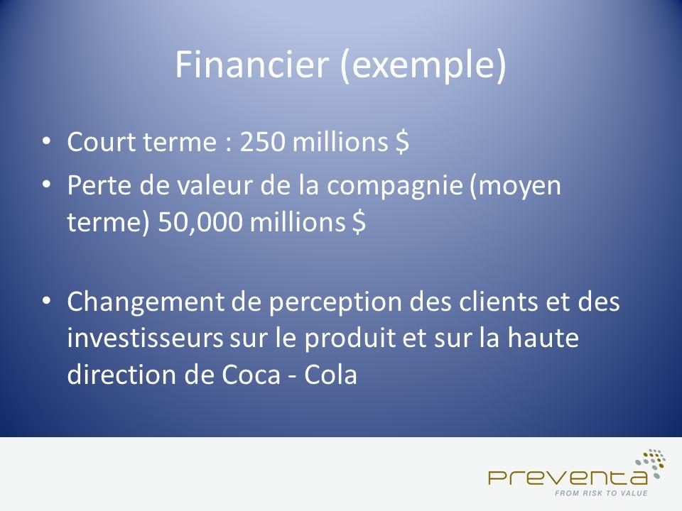 Court terme : 250 millions $ Perte de valeur de la compagnie (moyen terme) 50,000 millions $ Changement de perception des clients et des investisseurs
