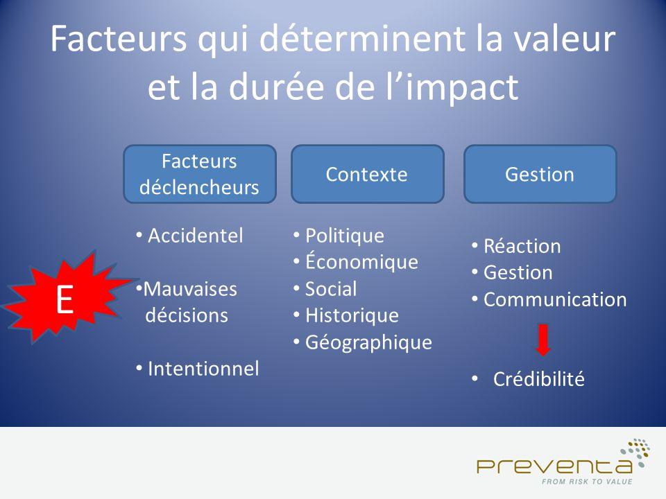 Facteurs qui déterminent la valeur et la durée de limpact E Facteurs déclencheurs Accidentel Mauvaises décisions Intentionnel Contexte Politique Écono