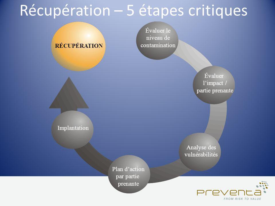 Récupération – 5 étapes critiques Évaluer le niveau de contamination Évaluer limpact / partie prenante Analyse des vulnérabilités Plan daction par par