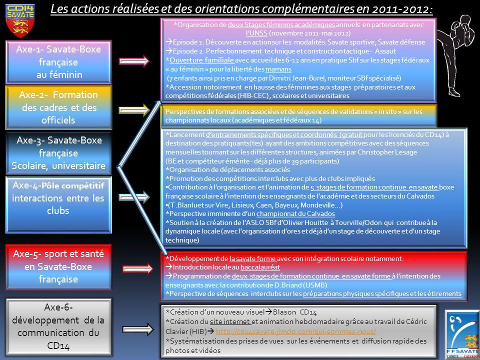 Les actions réalisées et des orientations complémentaires en 2011-2012: Axe-3- Savate-Boxe française Scolaire, universitaire Axe-1- Savate-Boxe française au féminin Axe-2- Formation des cadres et des officiels Axe-5- sport et santé en Savate-Boxe française Axe-4- Pôle compétitif interactions entre les clubs Axe-6- développement de la communication du CD14 *Organisation de deux Stages féminins académiques annuels en partenariats avec lUNSS (novembre 2011-mai 2012) Episode 1: Découverte en action sur les modalités: Savate sportive, Savate défense Episode 2: Perfectionnement technique et construction tactique - Assaut * Ouverture familiale avec accueil des 6-12 ans en pratique Sbf sur les stages fédéraux « au féminin » pour la liberté des mamans (7 enfants ainsi pris en charge par Dimitri Jean-Burel, moniteur SBf spécialisé) *Accession notoirement en hausse des féminines aux stages préparatoires et aux compétitions fédérales (HIB-CEC), scolaires et universitaires Perspectives de formations associées et de séquences de validations « in situ » sur les championnats locaux (académiques et fédéraux 14) *Lancement dentrainements spécifiques et coordonnés (gratuit pour les licenciés du CD14) à destination des pratiquants(tes) ayant des ambitions compétitives avec des séquences mensuelles tournant sur les différentes structures, animées par Christopher Lesage (BE et compétiteur émérite - déjà plus de 39 participants) *Organisation de déplacements associés *Promotion des compétitions interclubs avec plus de clubs impliqués Contribution à lorganisation et lanimation de 5 stages de formation continue en savate boxe française scolaire à lintention des enseignants de lacadémie et des secteurs du Calvados (T.Blanluet sur Vire, Lisieux, Caen, Bayeux, Mondeville…) *Perspective imminente dun championnat du Calvados *Soutien à la création de lASLO SBf dOlivier Houitte à Tourville/Odon qui contribue à la dynamique locale (avec lorganisation dores et déjà dun stage de découverte et dun st