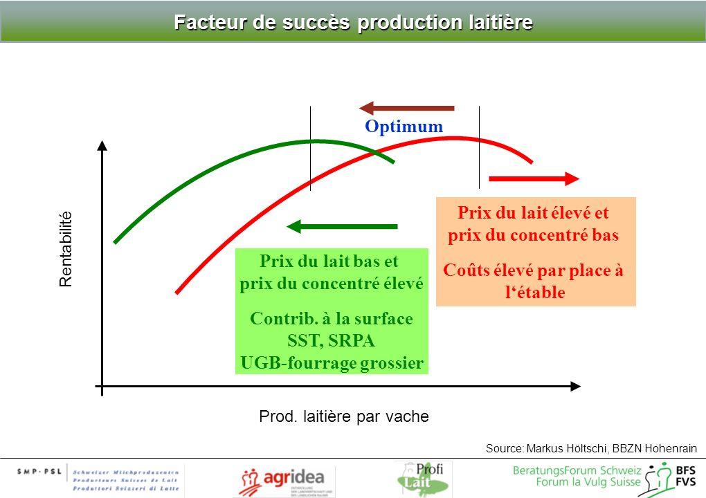 Source: Markus Höltschi, BBZN Hohenrain Prod. laitière par vache Prix du lait élevé et prix du concentré bas Coûts élevé par place à létable Prix du l