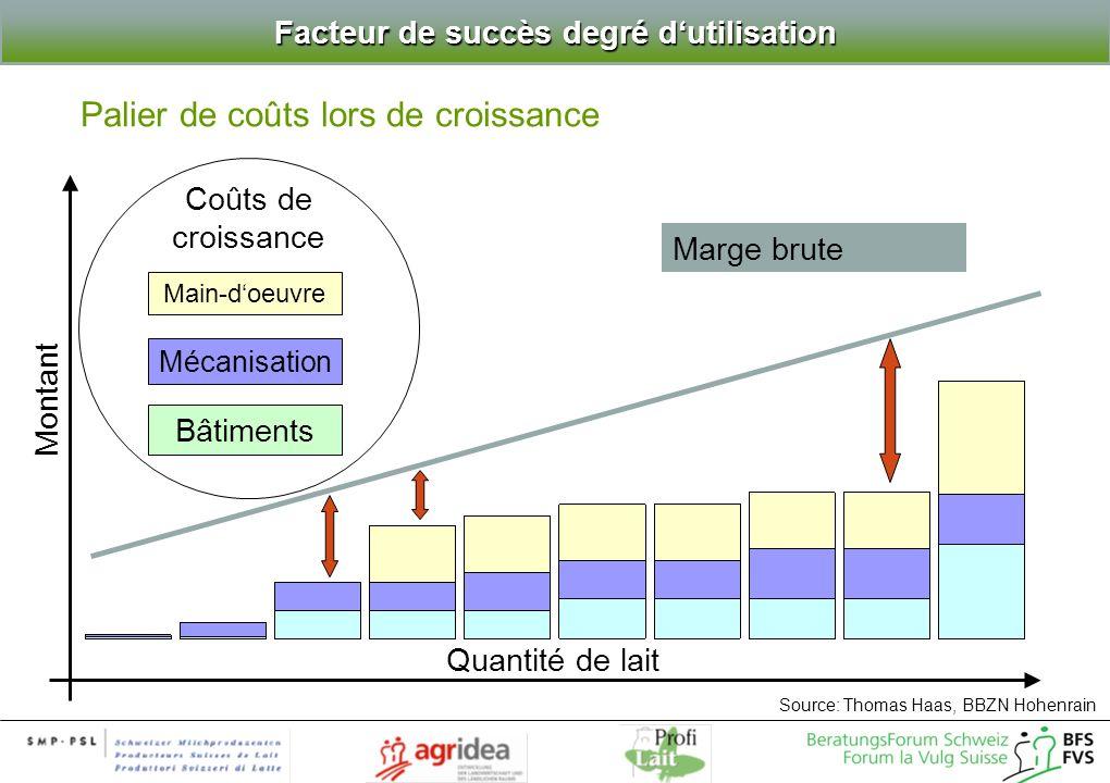 Coûts de croissance Facteur de succès degré dutilisation Main-doeuvre Mécanisation Bâtiments Marge brute Palier de coûts lors de croissance Montant So