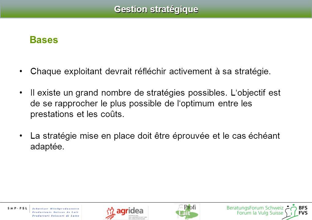 Bases Gestion stratégique Chaque exploitant devrait réfléchir activement à sa stratégie. Il existe un grand nombre de stratégies possibles. Lobjectif