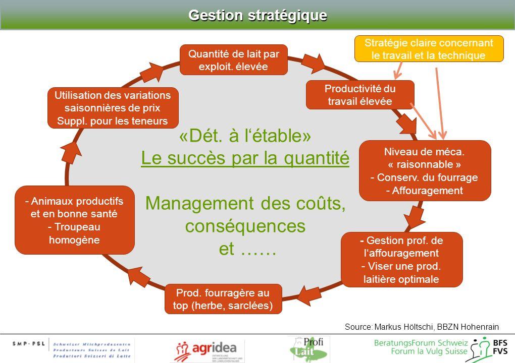 «Dét. à létable» Le succès par la quantité Management des coûts, conséquences et …… Prod.