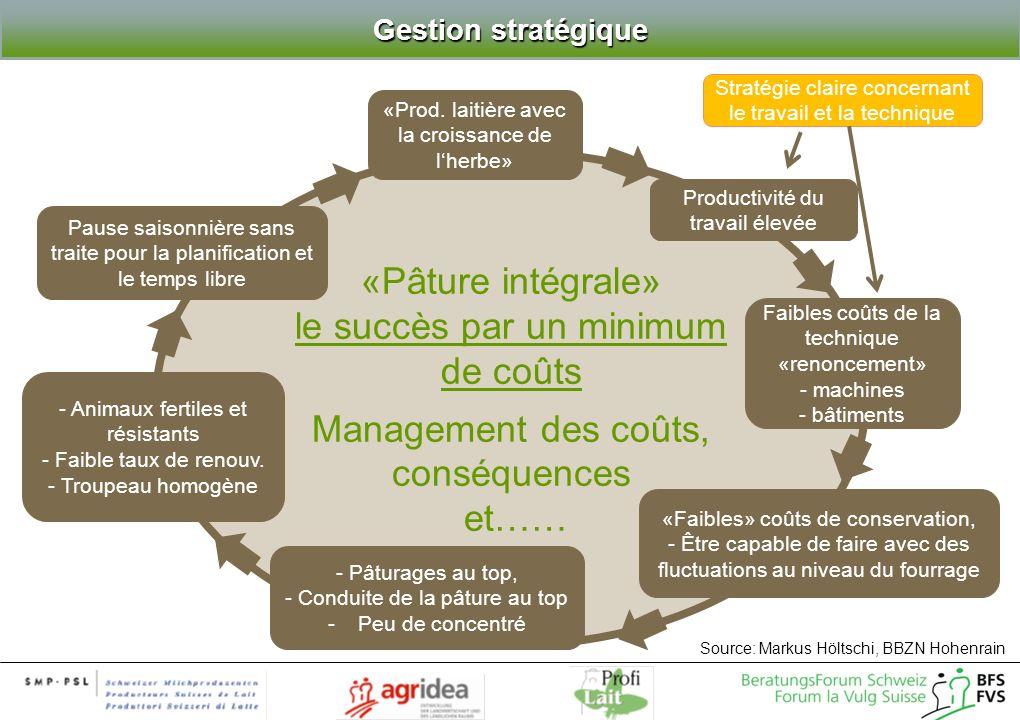«Pâture intégrale» le succès par un minimum de coûts Management des coûts, conséquences et…… «Prod. laitière avec la croissance de lherbe» - Animaux f