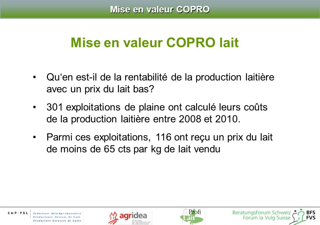 Mise en valeur COPRO Quen est-il de la rentabilité de la production laitière avec un prix du lait bas? 301 exploitations de plaine ont calculé leurs c