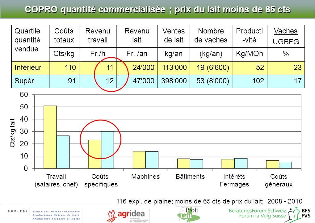 COPRO quantité commercialisée ; prix du lait moins de 65 cts Quartile quantité vendue Coûts totaux Revenu travail Revenu lait Ventes de lait Nombre de vaches Producti -vité Vaches UGBFG Cts/kgFr./hFr.