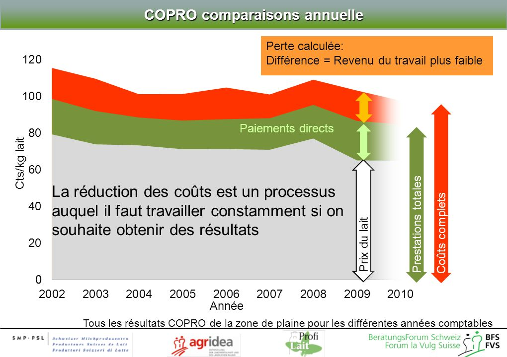 COPRO comparaisons annuelle Tous les résultats COPRO de la zone de plaine pour les différentes années comptables La réduction des coûts est un process