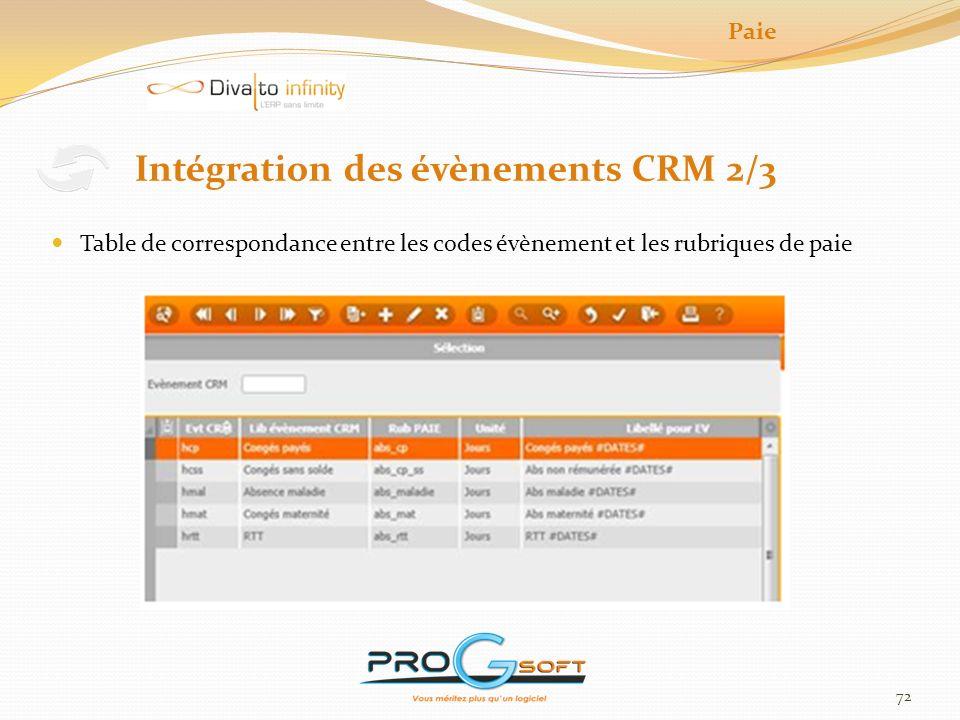 73 Intégration des évènements CRM 3/3 Paie Programme de création des éléments variables de paie Modification avant intégration Calcul de la durée dabsence basée sur le calendrier associé au contrat / ou à lindividu / ou à létablissement à défaut au dossier.