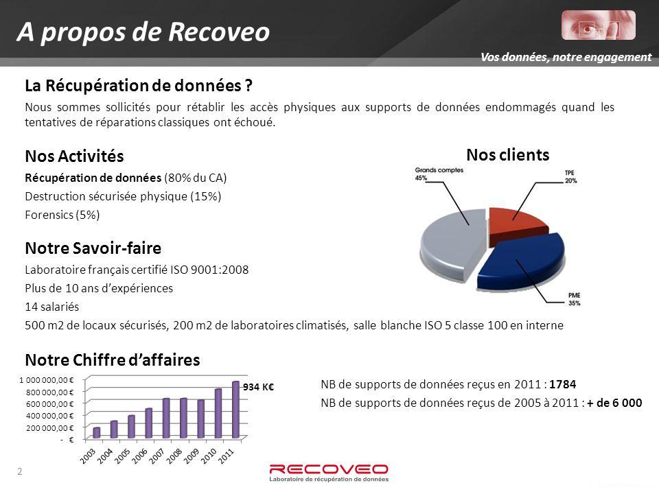 2 A propos de Recoveo La Récupération de données .