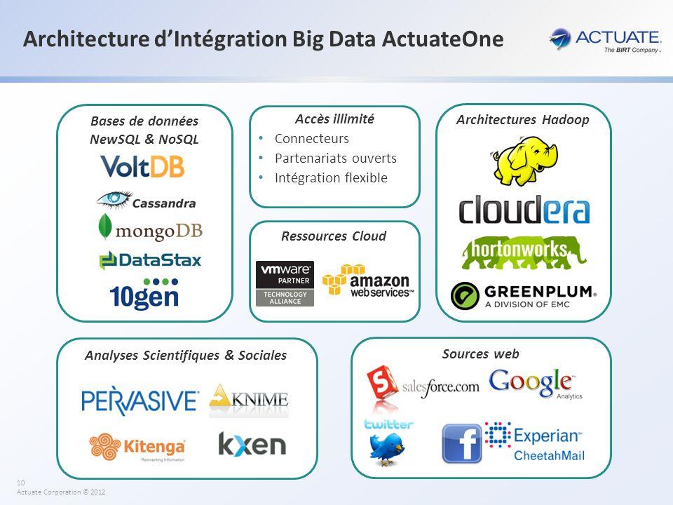 10 Actuate Corporation © 2012 Architecture dIntégration Big Data ActuateOne Accès illimité Connecteurs Partenariats ouverts Intégration flexible Sourc