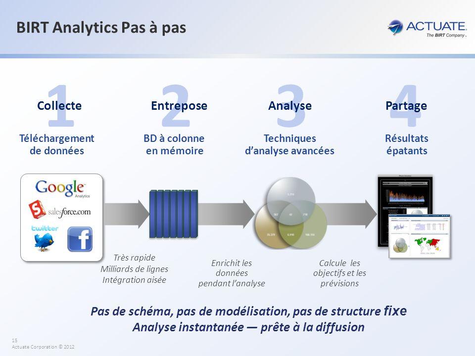 15 Actuate Corporation © 2012 BIRT Analytics Pas à pas Pas de schéma, pas de modélisation, pas de structure fixe Analyse instantanée prête à la diffus