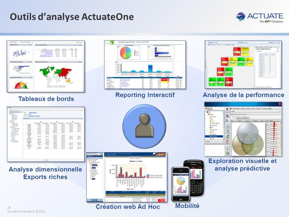 19 Actuate Corporation © 2012 Analyse dimensionnelle Exports riches Tableaux de bords Reporting Interactif Outils danalyse ActuateOne Analyse de la pe