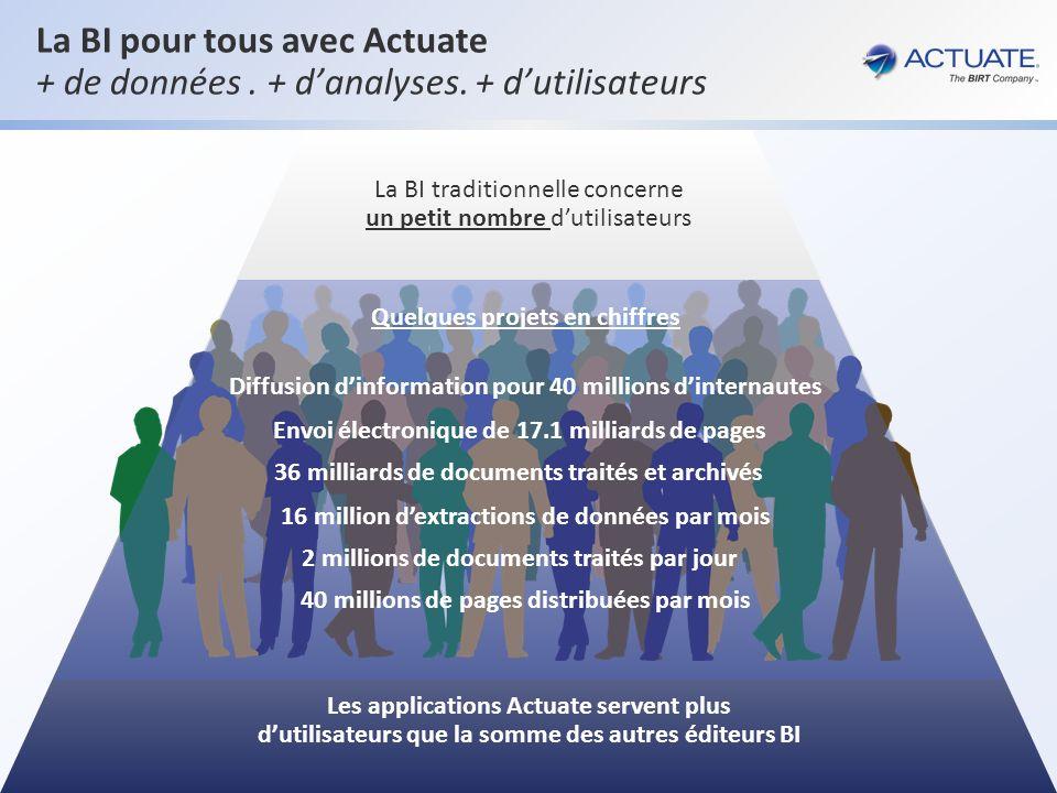 3 Actuate Corporation © 2012 La BI pour tous avec Actuate + de données. + danalyses. + dutilisateurs La BI traditionnelle concerne un petit nombre dut