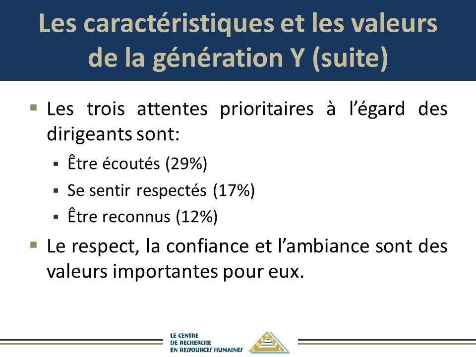 Les caractéristiques et les valeurs de la génération Y (suite) Les trois attentes prioritaires à légard des dirigeants sont: Être écoutés (29%) Se sen