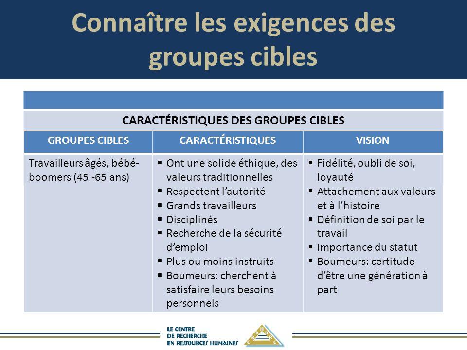 Connaître les exigences des groupes cibles CARACTÉRISTIQUES DES GROUPES CIBLES GROUPES CIBLESCARACTÉRISTIQUESVISION Travailleurs âgés, bébé- boomers (