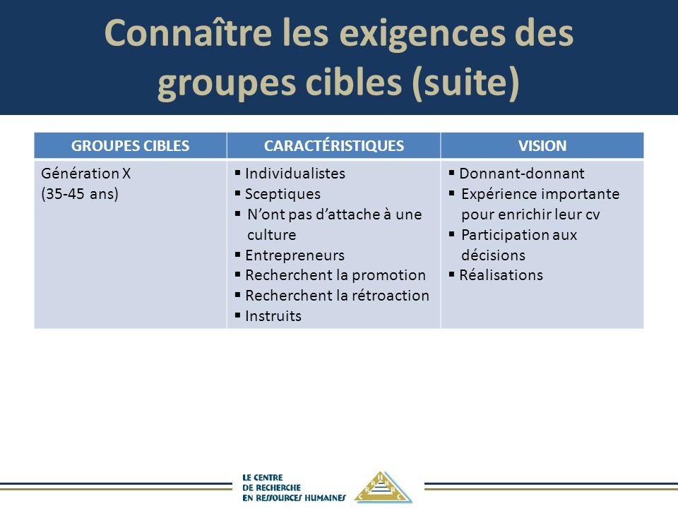 Connaître les exigences des groupes cibles (suite) GROUPES CIBLESCARACTÉRISTIQUESVISION Génération X (35-45 ans) Individualistes Sceptiques Nont pas d