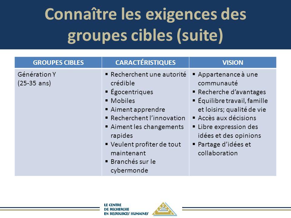 Connaître les exigences des groupes cibles (suite) GROUPES CIBLESCARACTÉRISTIQUESVISION Génération Y (25-35 ans) Recherchent une autorité crédible Égo