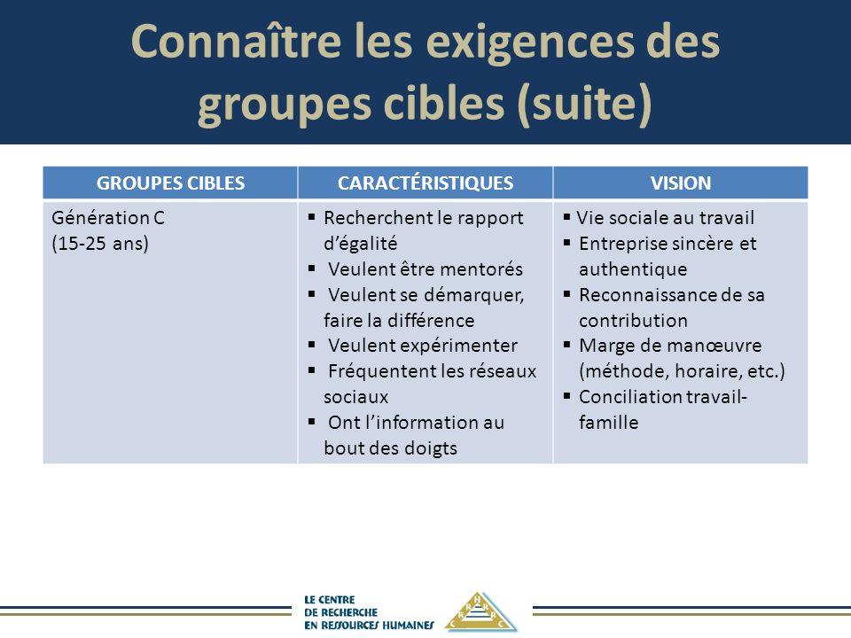 Connaître les exigences des groupes cibles (suite) GROUPES CIBLESCARACTÉRISTIQUESVISION Génération C (15-25 ans) Recherchent le rapport dégalité Veule
