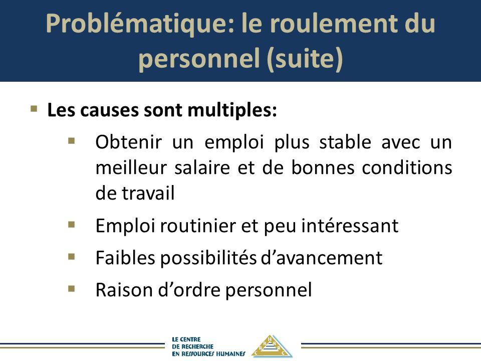 Problématique: le roulement du personnel (suite) Les causes sont multiples: Obtenir un emploi plus stable avec un meilleur salaire et de bonnes condit