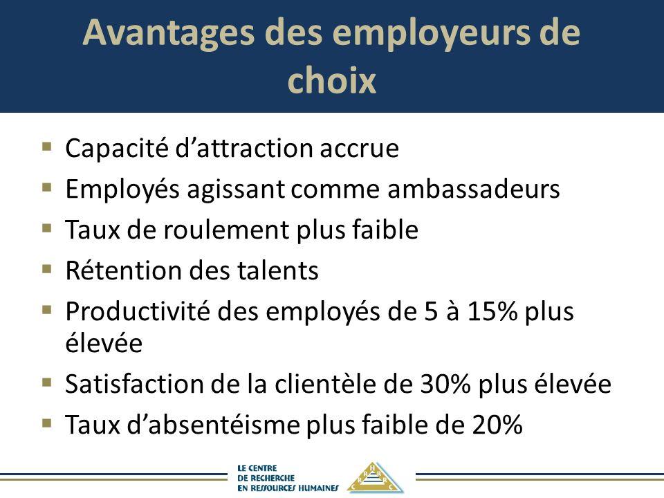 Avantages des employeurs de choix Capacité dattraction accrue Employés agissant comme ambassadeurs Taux de roulement plus faible Rétention des talents