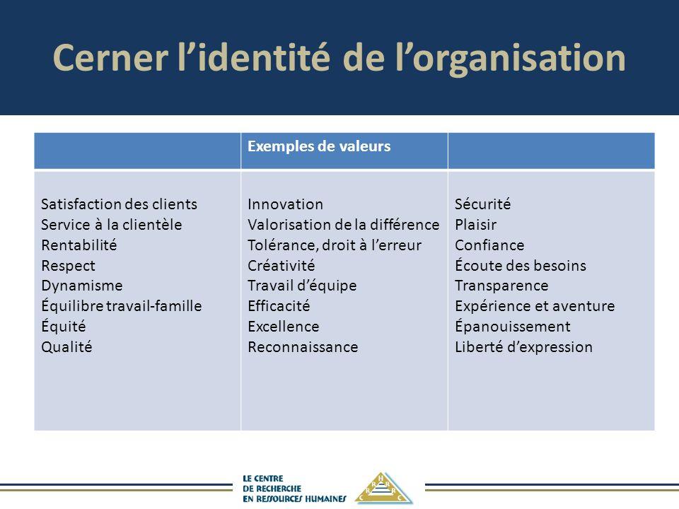 Cerner lidentité de lorganisation Exemples de valeurs Satisfaction des clients Service à la clientèle Rentabilité Respect Dynamisme Équilibre travail-