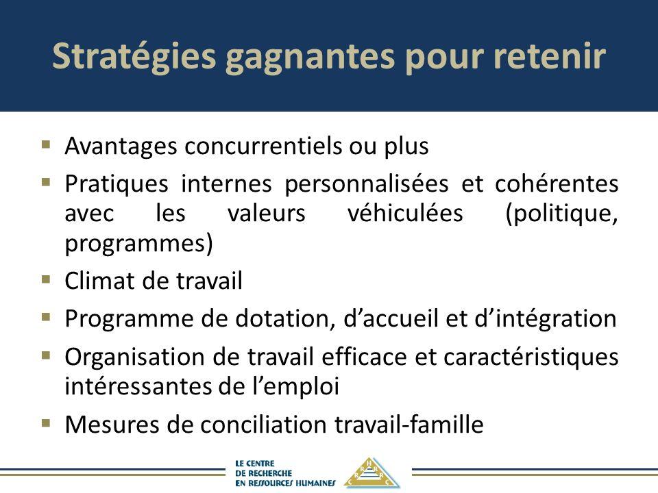 Stratégies gagnantes pour retenir Avantages concurrentiels ou plus Pratiques internes personnalisées et cohérentes avec les valeurs véhiculées (politi