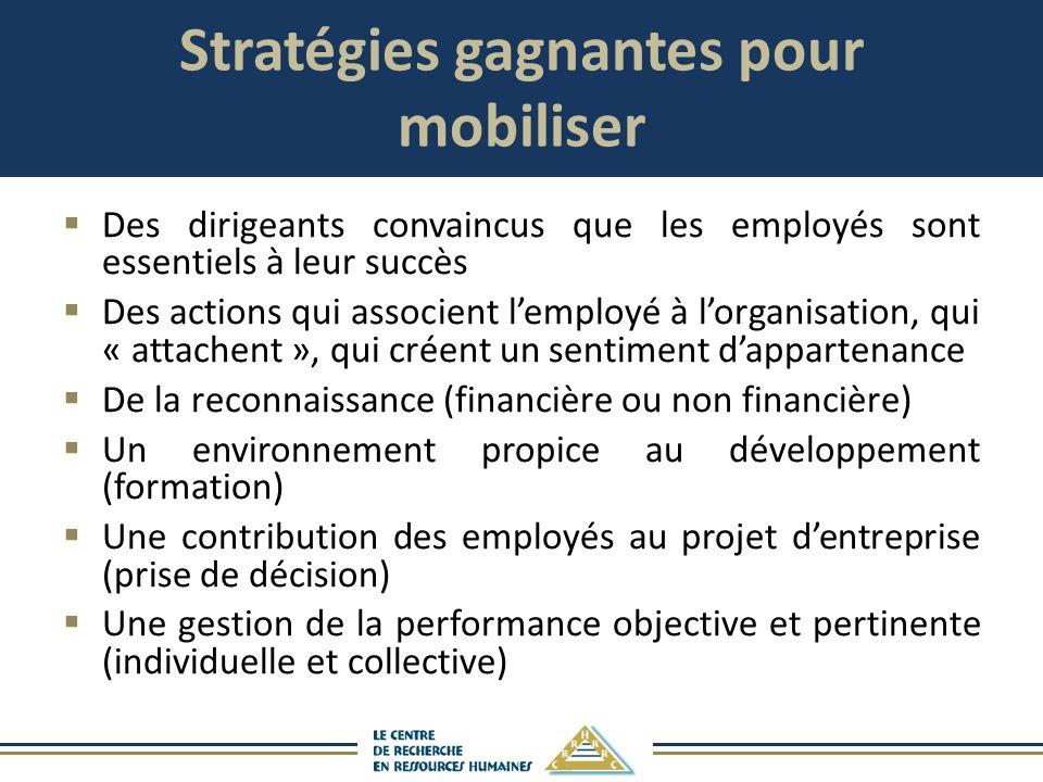 Stratégies gagnantes pour mobiliser Des dirigeants convaincus que les employés sont essentiels à leur succès Des actions qui associent lemployé à lorg