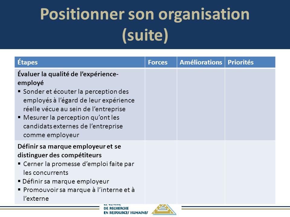Positionner son organisation (suite) ÉtapesForcesAméliorationsPriorités Évaluer la qualité de lexpérience- employé Sonder et écouter la perception des