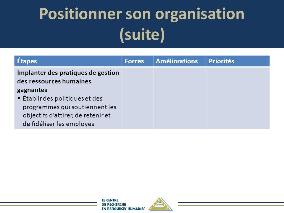 Positionner son organisation (suite) ÉtapesForcesAméliorationsPriorités Implanter des pratiques de gestion des ressources humaines gagnantes Établir d