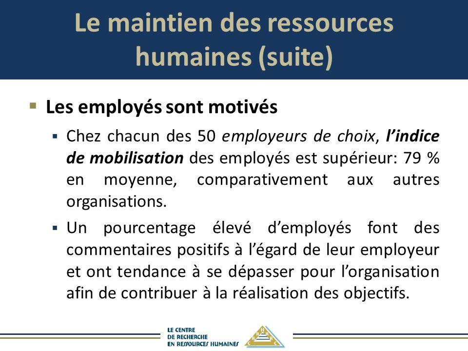 Le maintien des ressources humaines (suite) Les employés sont motivés Chez chacun des 50 employeurs de choix, lindice de mobilisation des employés est