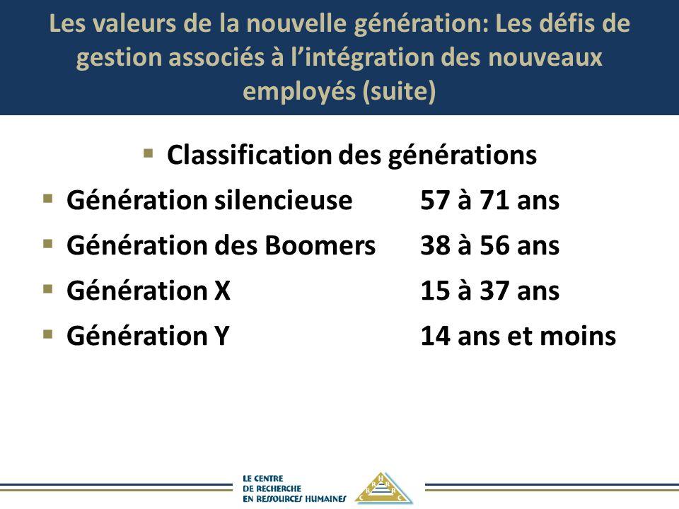 Les valeurs de la nouvelle génération: Les défis de gestion associés à lintégration des nouveaux employés (suite) Classification des générations Génér